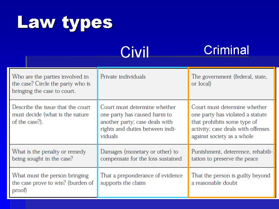civil law and criminal law Complaints of assault and battery fall under a specific type of civil law called tort law a tort is a civil wrong—an injury done to someone's person or property the punishment in tort cases is the monetary compensation that the court orders the defendant to pay the plaintiff intentional torts .