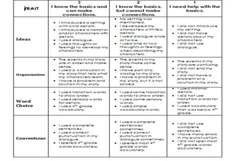 Grades K      Generic   Point Opinion Writing Rubric Blog Archive   blogger