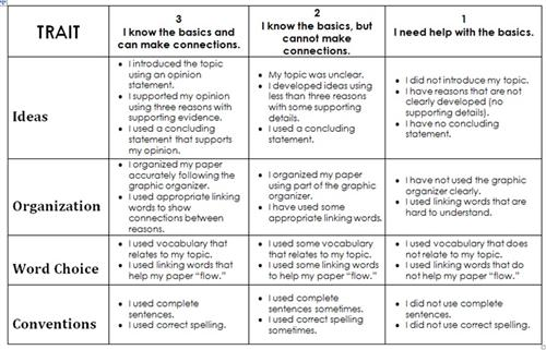 opinion writing rubric